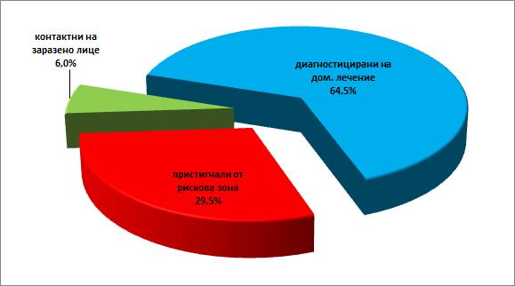 Относителен дял на карантинираните лица в област Сливен.