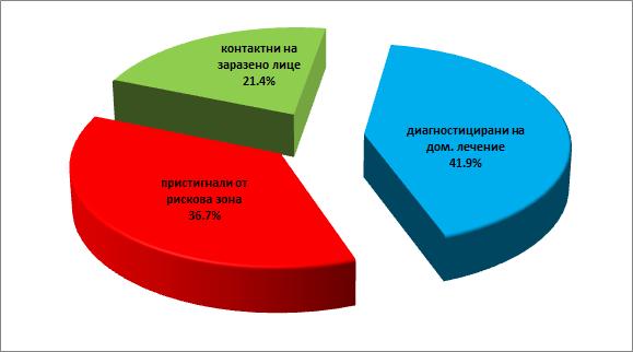 Графиката на ОД на МВР - Сливен представя относителния дял според основанията на карантинираните лица към 18 януари 2021 г.