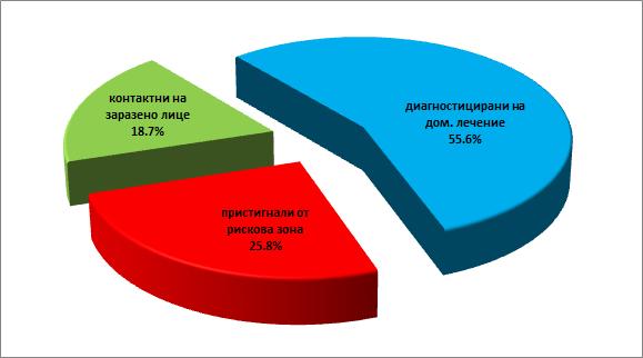 Графика на карантинираните според причините за налагане на изолация. Гряафиката е изготвена от ОД на МВР.