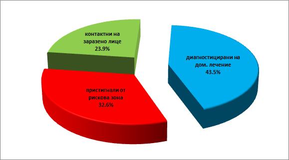 Диаграма на карантинираните - ОД на МВР - Сливен.