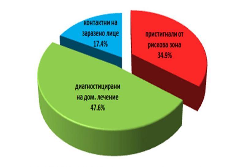 Карантинирани лица в област Сливен към 13 септември 2021 г. Графика: ОД на МВР