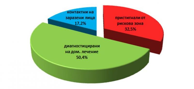 Карантинираните лица в област Сливен - графиката е на ОД на МВР.