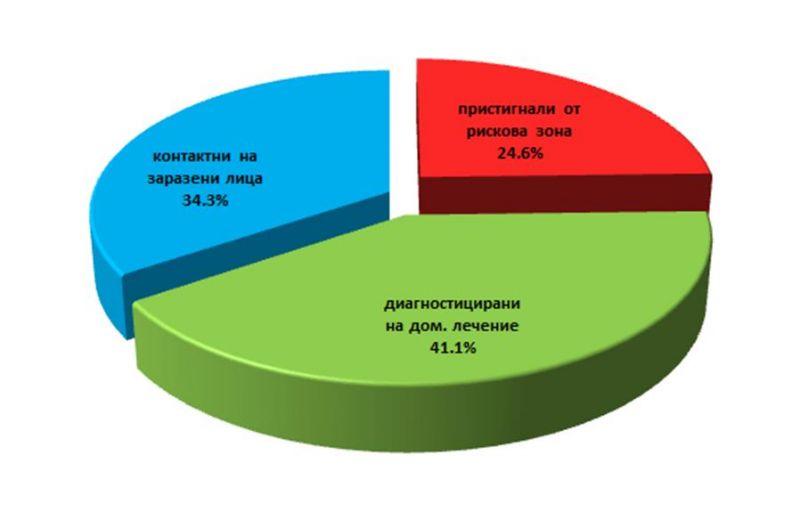 графика на карантинираните лица - ОД на МВР - Сливен