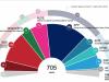 Прогнози относно за местата в следващия Европейския парламент в момента в ЕС27