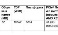 AMD Ryzen 9 3950X: най-бързият 16-ядрен процесор за домашни настолни РС