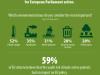 Евробарометър: европейските граждани поставят изменението на климата като основен приоритет за ЕП