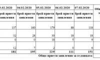 """Продължава работата на мобилните екипи на сектор """"Български документи за самоличност"""""""