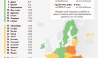 Класиране на страните в ЕС по свобода на пресата