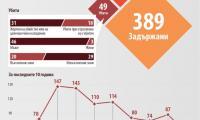 Броят на загиналите журналисти по света намалява