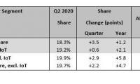 Mercury Research: Пазарният дял на AMD продължава да расте