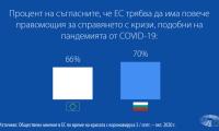 Проучване на ЕС: гражданите призовават за повече правомощия на ЕС в борбата срещу пандемията
