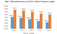 Фиг. 1. Население по пол към 31.12. в област Сливен по години