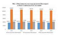 Фиг. 2. Население под, във и над трудоспособна възраст в област Сливен към 31.12. по години